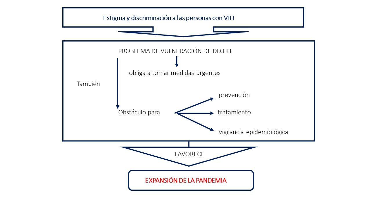 estigma 3